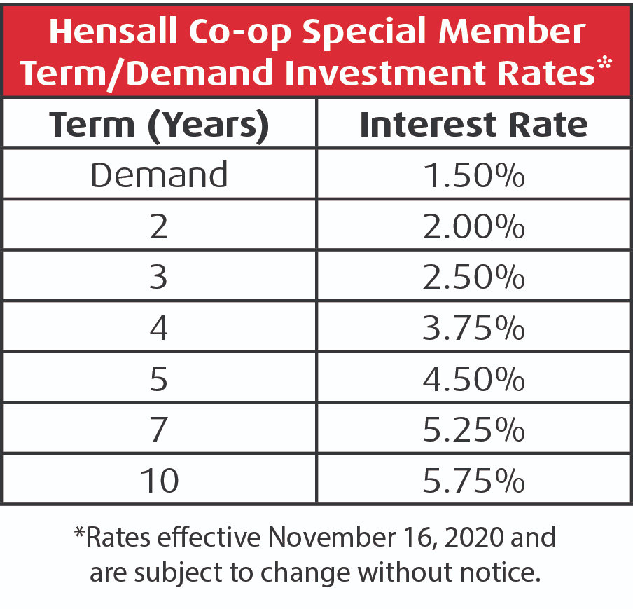 Investment rates Hensall Co-op as of 1/20/2020